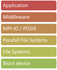 Typical HPC I/O Stack